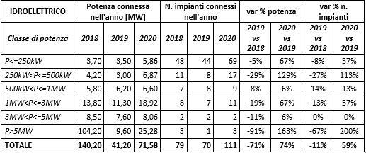 Idroelettrico: Potenza connessa e numeri di impianti installati tra il 2018 e il 2020