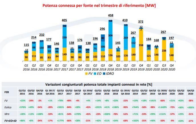 Rinnovabili: potenza connessa per fonte nel trimestre di riferimento 2016-2020