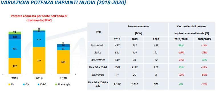 Installazioni rinnovabili in Italia dal 2018 al 2020