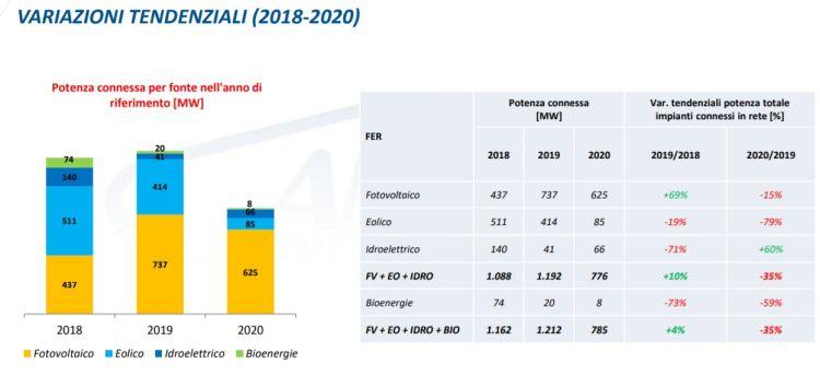 Installazione rinnovabili, variazioni nel periodo 2018-2020