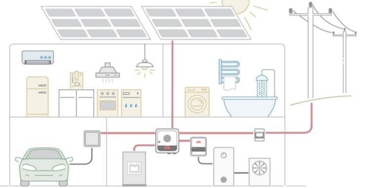 Progettare impianti fotovoltaici con il Superbonus 110%