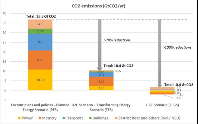 Irena: la strada per raggiungere le 0 emissioni di CO2 entro il 2050