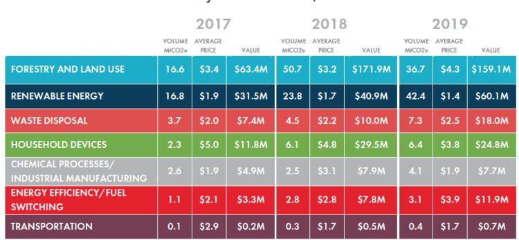 I mercati volontari del carbonio, dal 2017 al 2019