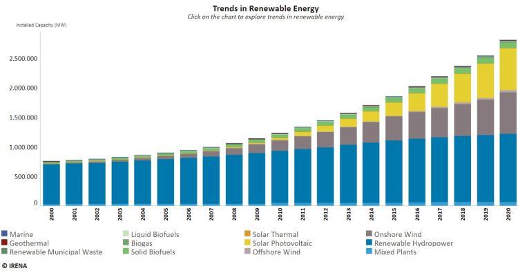 Totale cumulato di generazione rinnovabile nel 2020 pari a 2.799 GW