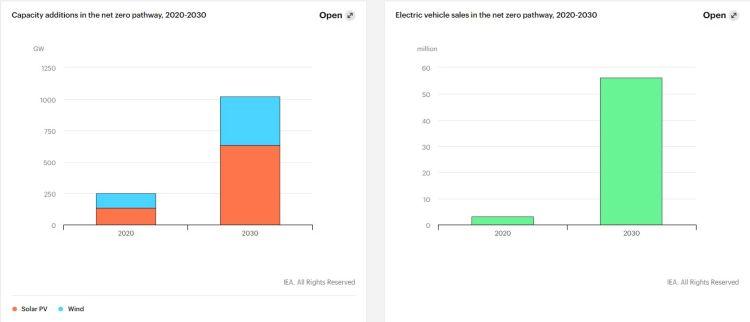 IEA: crescita record di fotovoltaico ed eolico entro il 2030