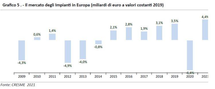 Mercato impianti climatizzazione in Europa 2009-2021