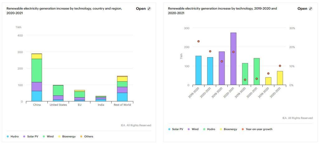 % rinnovabili nel mix energetico a livello globale nel 2020/2021