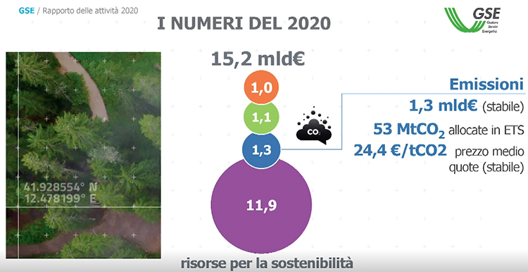 Rapporto GSE. Le risorse per la sostenibilità nel 2020