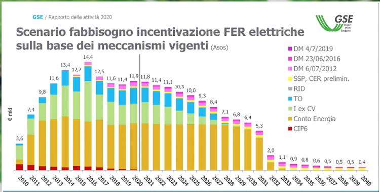 Rapporto GSE, scenario fabbisogno incentivazione FER elettriche sulla base dei meccanismi vigenti