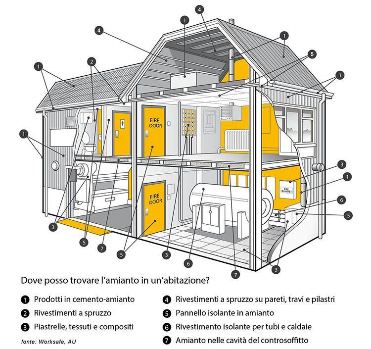 Posizioni tipiche dei materiali contenenti amianti in un'abitazione