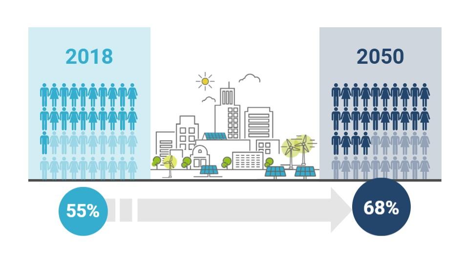 Crescita popolazione urbana dal 2018 al 2050