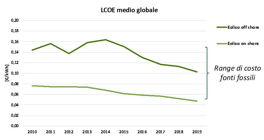 Eolico: Valore dell'LCOE (Levelized Cost of Energy, ossia il costo al kWh prodotto)