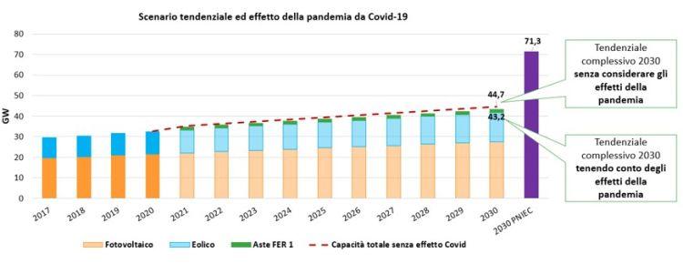 Possibile impatto del PNRR sullo sviluppo delle rinnovabili