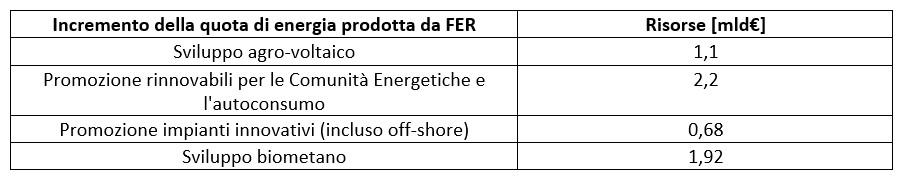 Le risorse per le rinnovabili nel PNRR