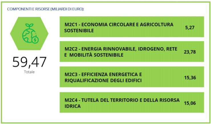 PNRR: risorse per la transizione ecologica