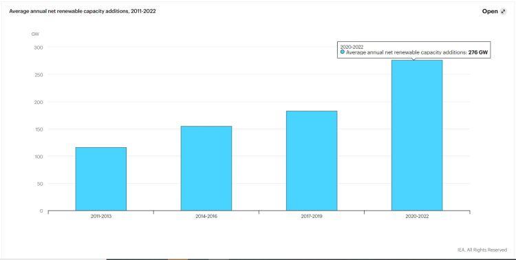 Crescita rinnovabili a livello globale per biennio dal 2011 al 2022