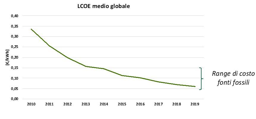 Valore dell'LCOE (Levelized Cost of Energy, ossia il costo al kWh prodotto)