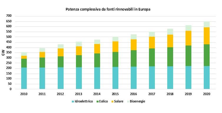 Rinnovabili: potenza installata in Europa dal 2010 al 2020