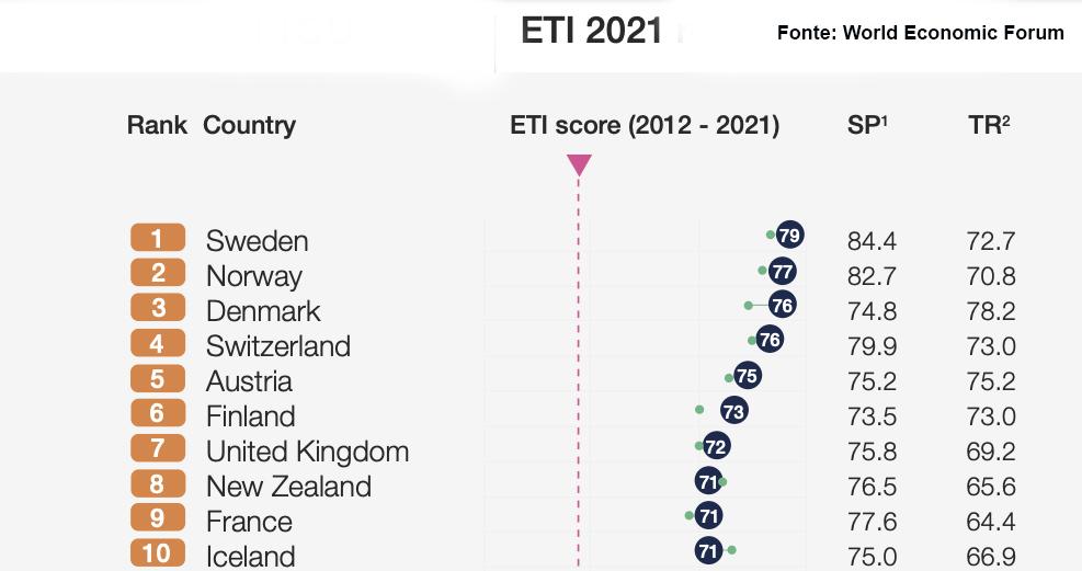 Top ten dei paesi che investono in transizione energetica