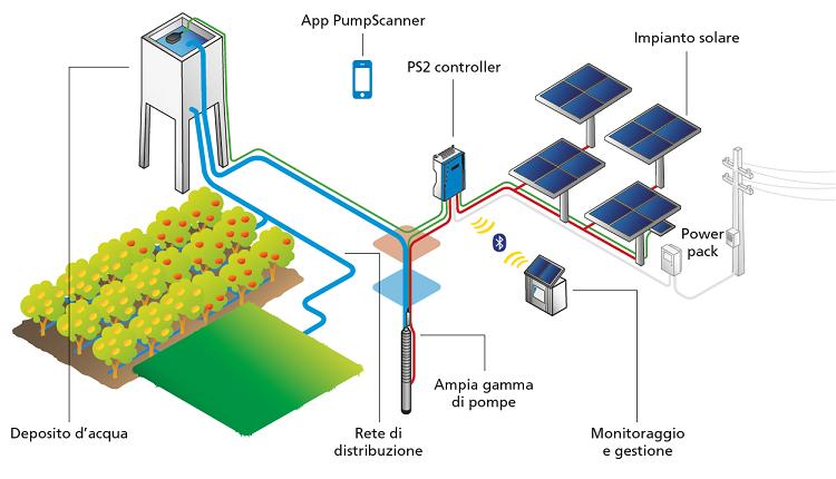 Schema di pompaggio acqua