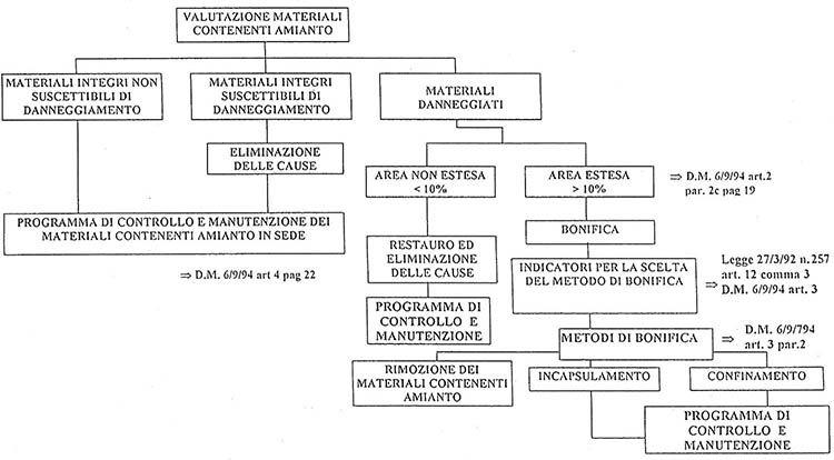 Diagramma di flusso del processo di scelta del metodo di bonifica dei manufatti contenenti amianto (dm 6/9/1994)