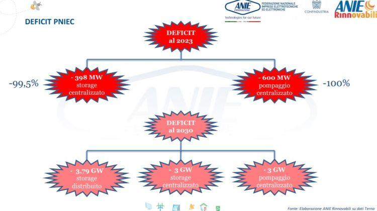 Sistemi di accumulo: installazioni reali verso obiettivi PNIEC