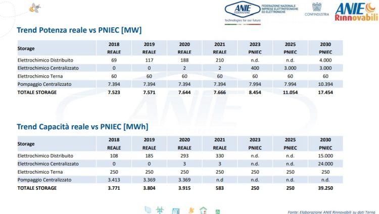 Sistemi di accumulo: potenza installata in Italia nel primo trimestre 2021 e obiettivi Pniec
