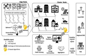 COLLECTiEF, l'intelligenza collettiva per combattere il cambiamento climatico