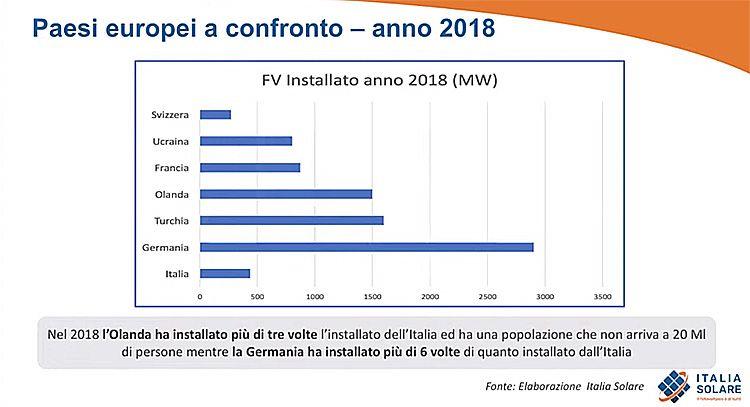 Fotovoltaico, installazioni in Europa nel 2018