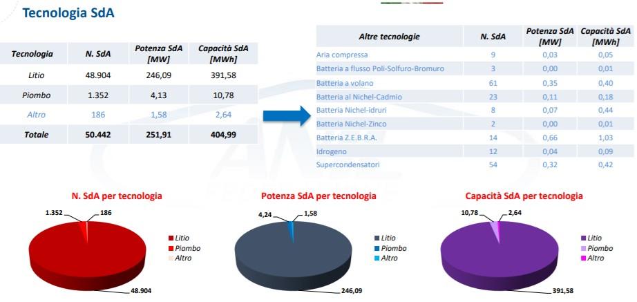 Il Italia il 97% dei sistemi di accumulo installati sono a base Litio