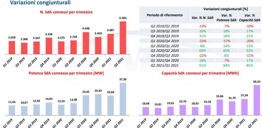 Sistemi di accumulo: trend installazioni per trimestre