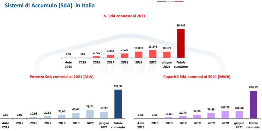 Sistemi di accumulo installati in Italia nel primo semestre 2021