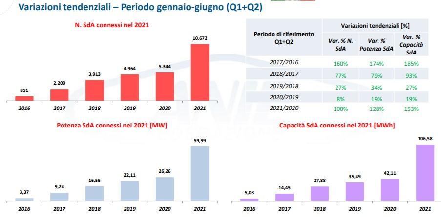 Installazioni storage in Italia, variazioni tendenziali nel primo semestre 2021 rispetto al 2020
