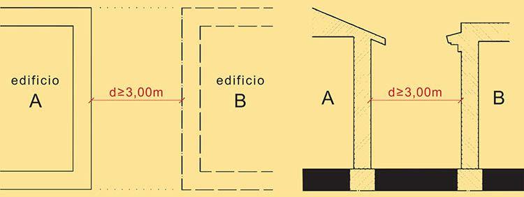 Distanze minime edifici come da codice civile