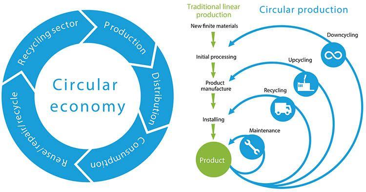 Decreto Semplificazioni BIS, Promozione dell'economia circolare e gestione dei rifiuti
