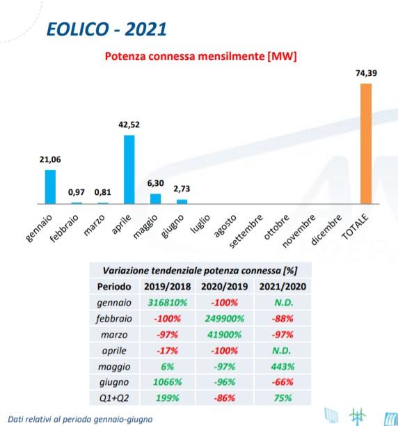 Eolico: potenza connessa mensilmente tra gennaio e giugno 2021