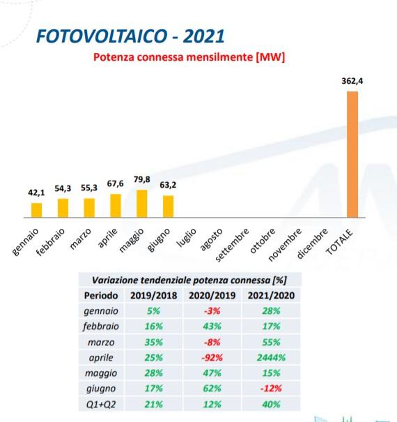 Fotovoltaico: potenza connessa mensilmente tra gennaio e giugno 2021