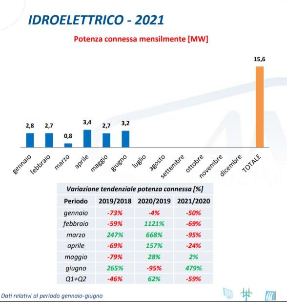 Idroelettrico: potenza connessa mensilmente tra gennaio e giugno 2021