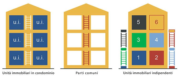 Superbonus condominio: le caratteristiche degli interventi agevolabili