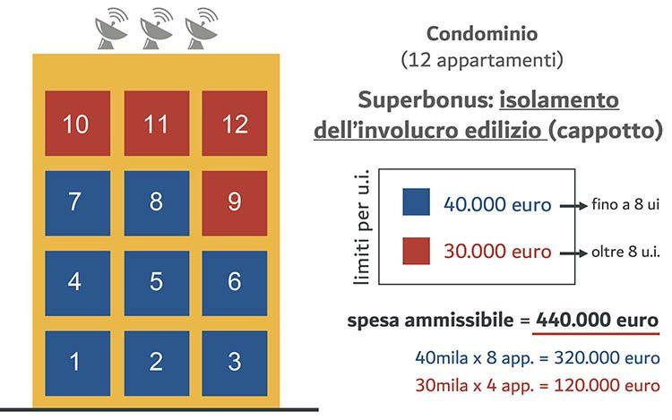Superbonus: spese detraibili per intervento di isolamento a cappotto in condominio