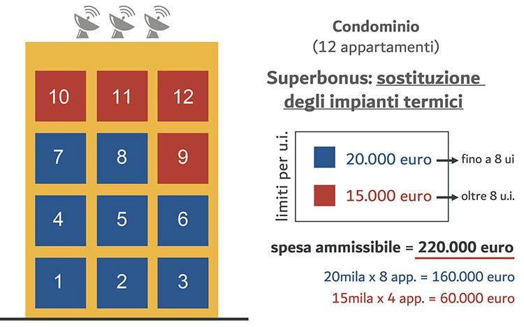 Superbonus, spese detraibiliper la sostituzione degli impianti termici in condominio