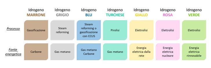 Tecnologie di produzione dell'idrogeno