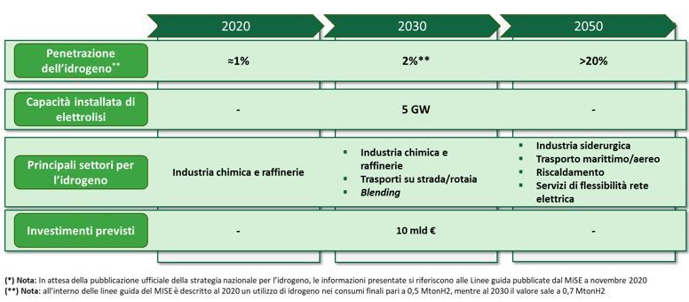 Linee guida per la penetrazione dell'idrogeno in Italia