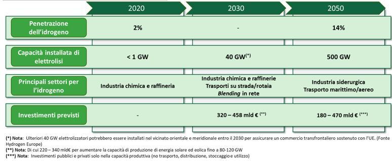 Previsioni di crescita dell'idrogeno entro il 2050