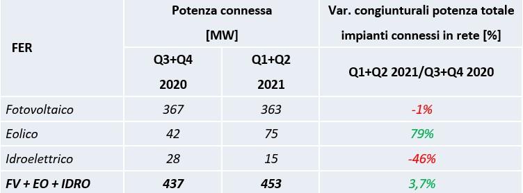 Installazioni rinnovabili secondo semestre 2020 vs primo semestre 2021