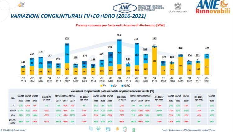 Rinnovabili: variazioni congiunturali nelle installazioni dal 2016 al 2021