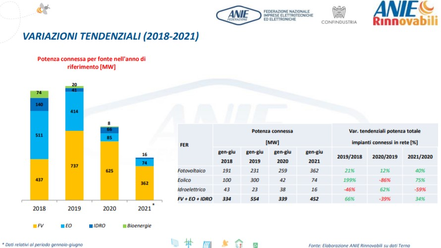 Rinnovabili, potenza connessa per fonte dal 2018 al 2021