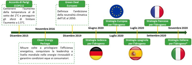 Strategia europea decarbonizzazione al 2050