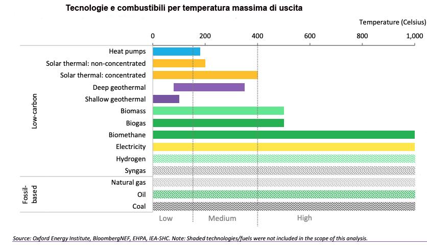 Tecnologie e combustibili da rinnovabili per la decarbonizzazione dell'industria